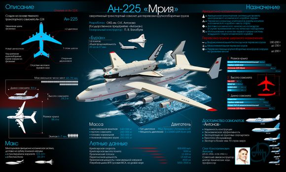 AN-225, Mriya, blizzard, ussr, space, shuttle, plane, Antonov, science, equipment, infographics, aviation, flight, transportation